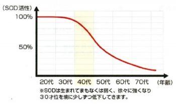 SOD活性値のグラフ