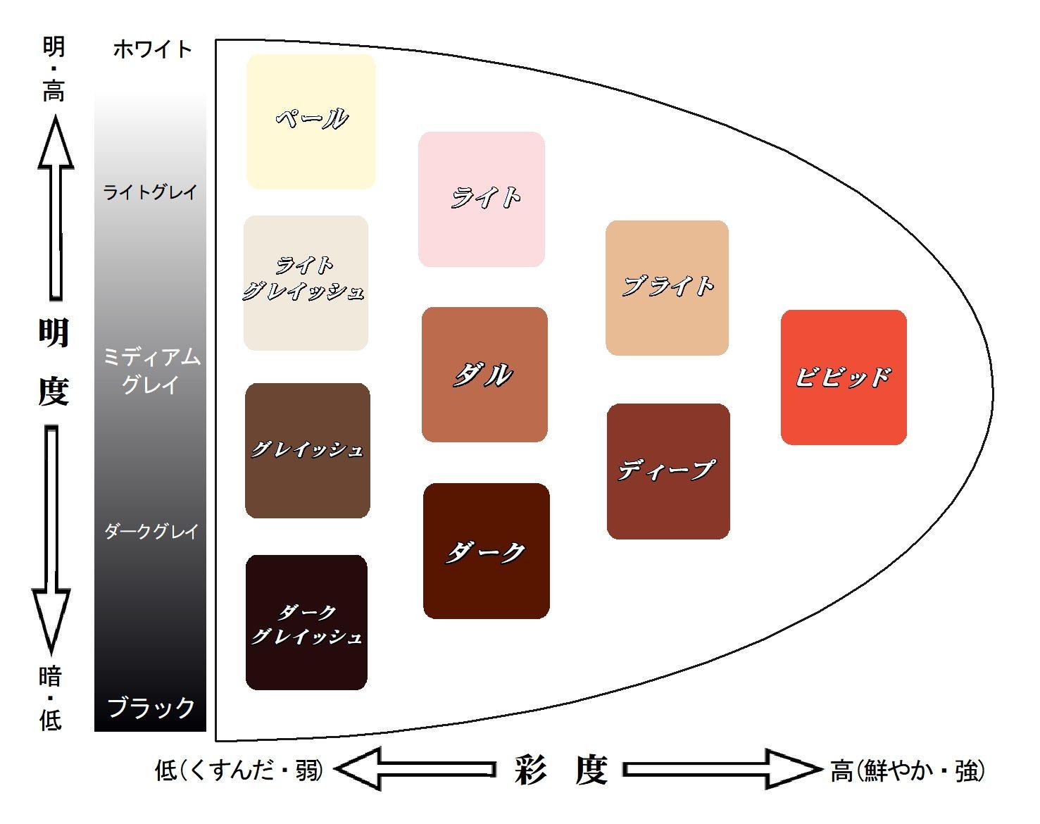 髪色の明度と彩度